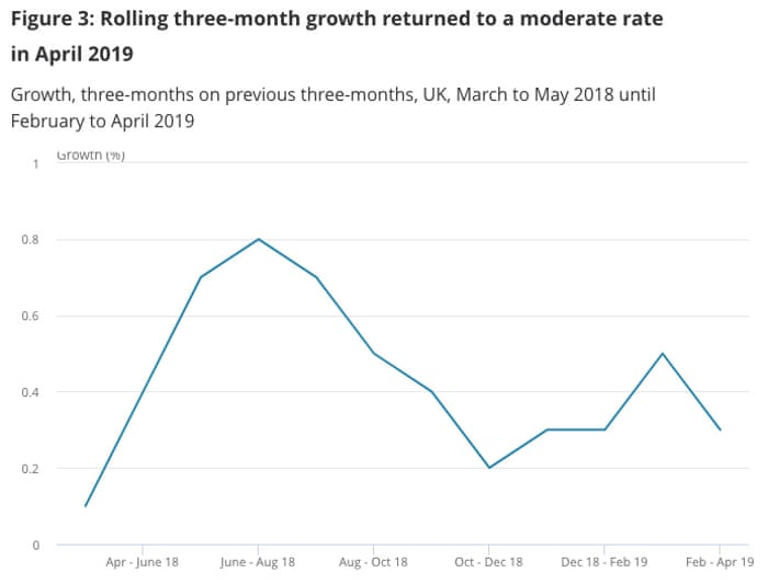 UK economy grows in May