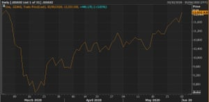 A chart showing the German Dax reaching levels not seen since early March.
