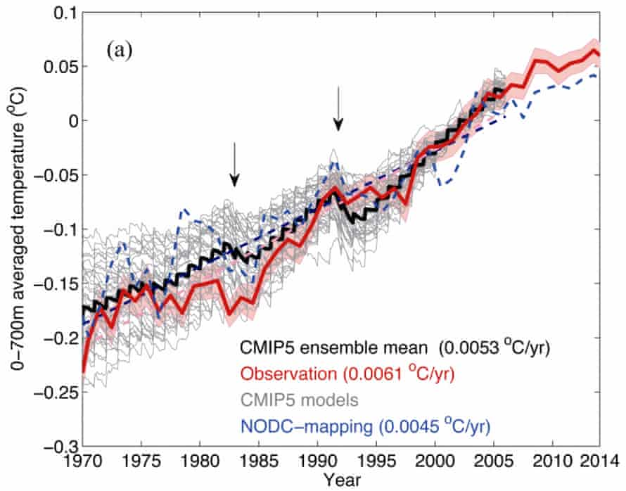 Observed (red) vs. CMIP5 model simulated (gray and black) ocean heat content.
