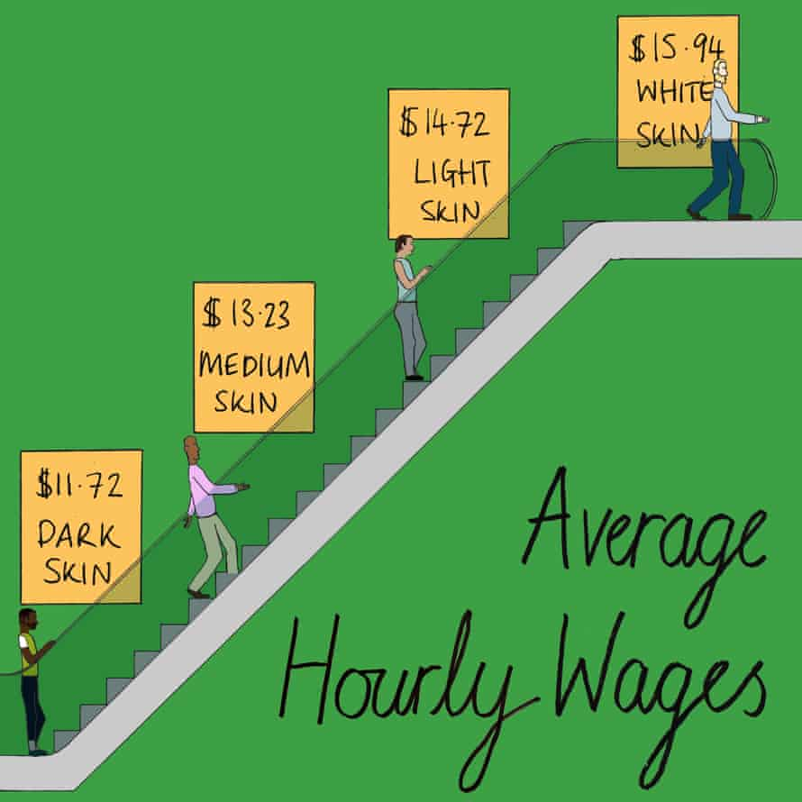 Using data drawn from the Multi City Study of Urban Inequality and the National Survey of Black Americans, researchers found an interracial *and* an intraracial wage gap. The professors studied the wages of men aged 19–65 who were working, not self-employed, and earning less than $100k per year. They found that white men earned more than poc men, but lighter-skinned black men earned more than those with darker skin too.  Source: Arthur H. Goldsmith et al, The Journal of Human Resources 42(4), 2007