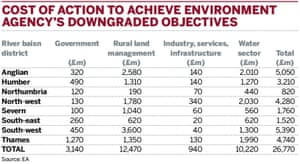 Cost of action to achieve Environment Agency's downgraded objectives.