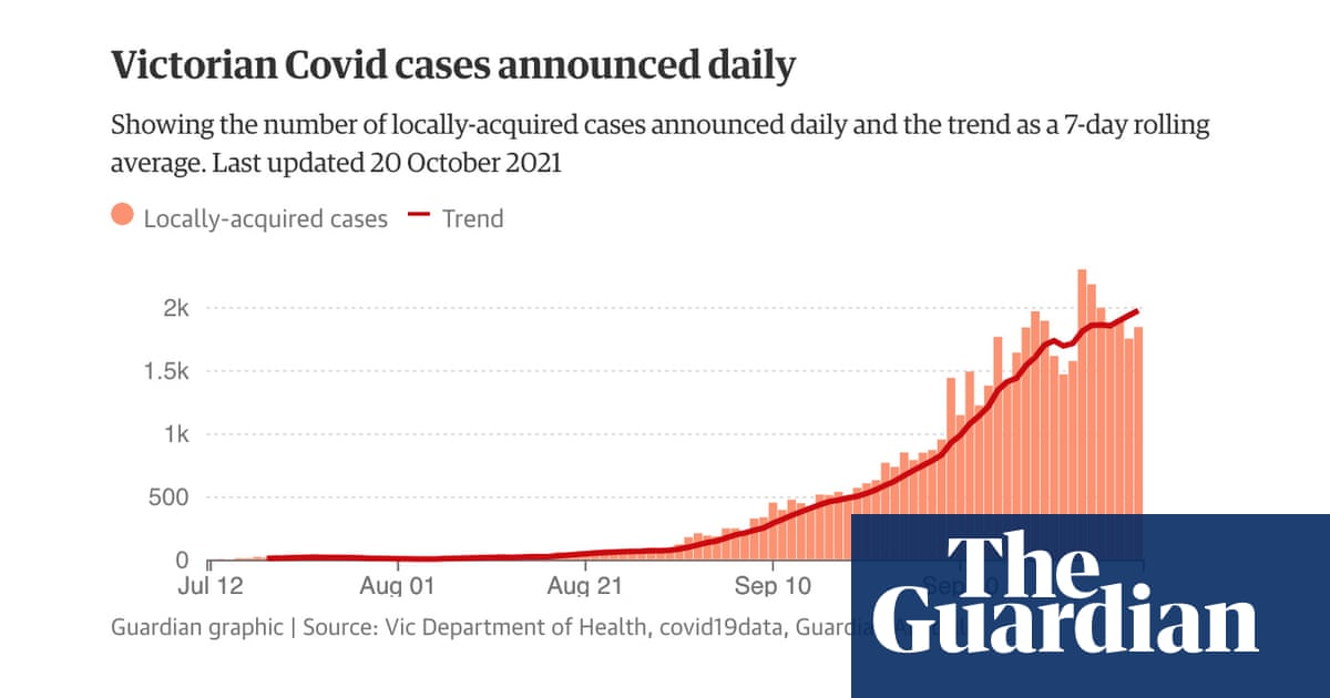 Victoria Covid exposure sites: full list of Melbourne and regional Vic coronavirus hotspots and trend in cases