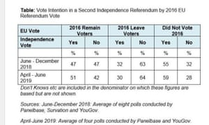Polling on Scottish independence
