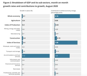 Accommodation and food services were one of the biggest contributors to GDP growth in August.