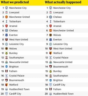 Premier League 2018-19 review: our predictions versus reality