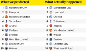 Burnley | Football | The Guardian