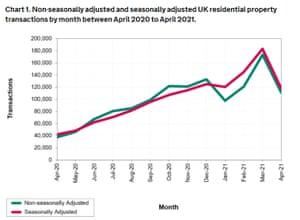 UK property transactions