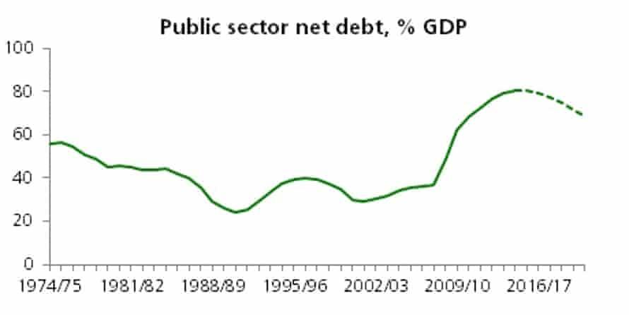 Public sector net debt