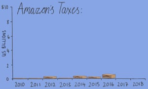 Amazon reported a federal income tax rebate for the past two years totalling almost $270m.