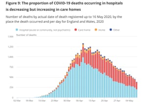 Coronavirus deaths, by place of death