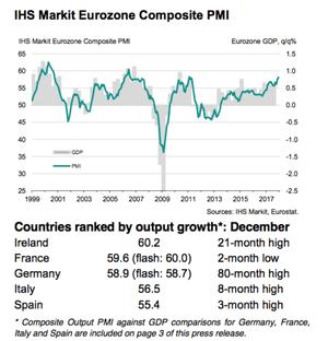 Euro PMIs