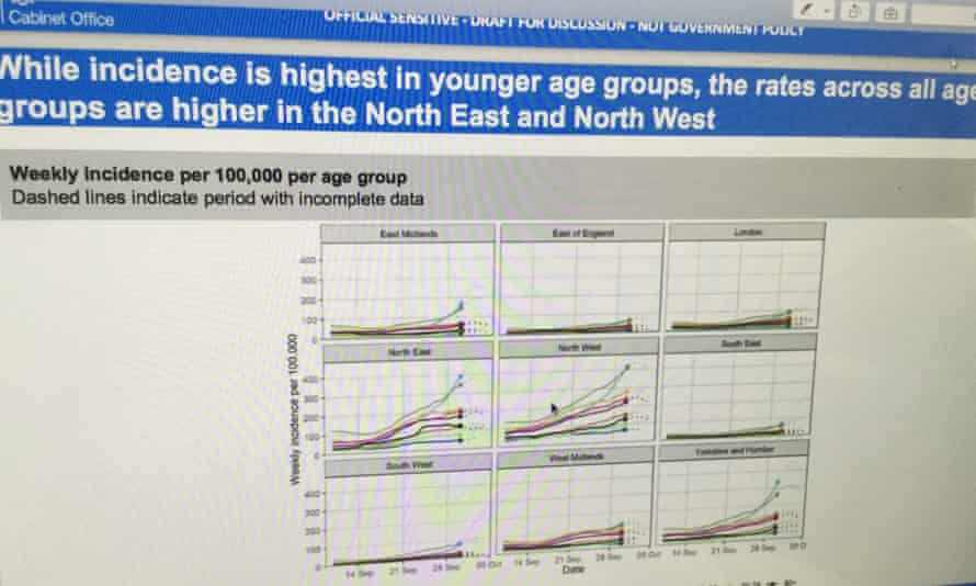 Slide showing incidence rates by age group in regions of England.