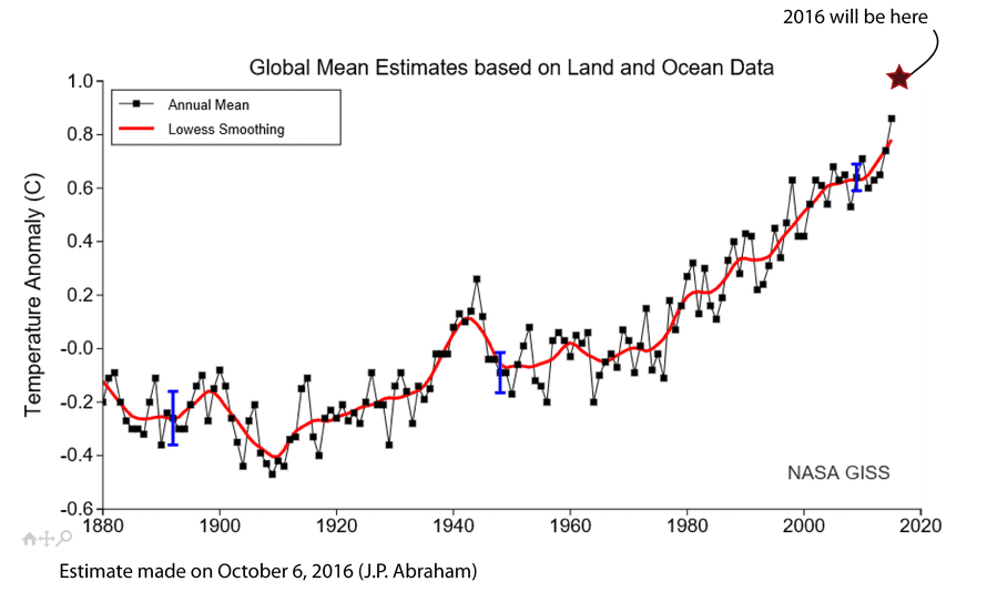 Average global surface temperatures.