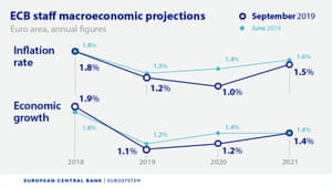 New ECB forecasts