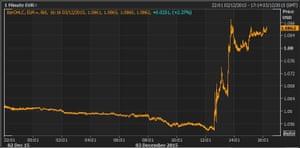 euro vs US dollar today