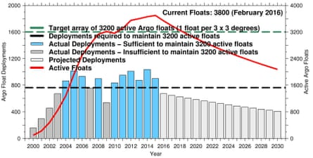 Chart showing forecasted deployments of Argo ocean monitoring floats