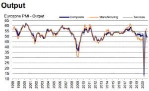 Eurozone PMIs to October 2020