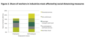 Proportion of self-employed working in jobs most affected by social distancing measures