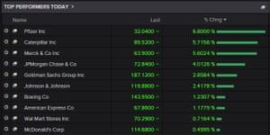 The top risers on the Dow today