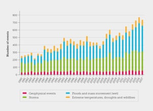 The number of natural catastrophes worldwide has been rising steeply since the 1980s.
