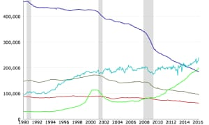 The blue line represents newspaper employment. The green shows internet jobs. Red: books. Turquoise: film & video. Olive green: TV broadcasting.