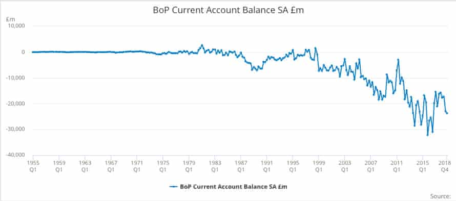 UK's balance of payments