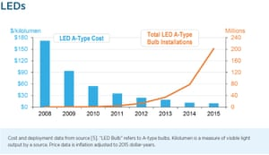 LED cost and installations in the USA.