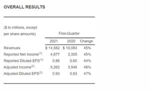 Pfizer's financial results, Q1 2021