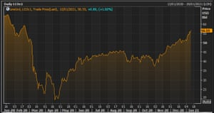 The Brent crude oil price over the last year