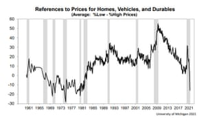 University of Michigan index of consumer sentiment showing inflation concerns rose in May