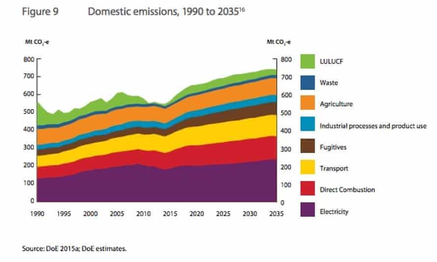 Graphic showing Australian carbon emissions 1990-2025.