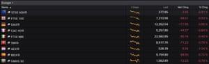 European markets this morning