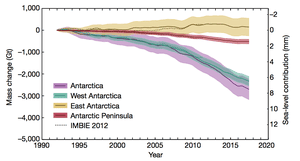 The amount of ice loss across Antarctica in total (purple), and in West Antarctica (green), East Antarctica (yellow) and the Antarctic Peninsula (red).