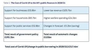 Cost of Covid crisis