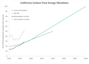 Percentage of California's electricity generated by renewables (black) and zero-carbon sources (gray) to date, based California Energy Commission data. The previous renewable target is shown in blue and targets under SB 100 in green.