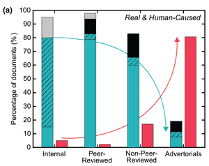 Percentage of Exxon document positions on human-caused global warming: expressing only doubt (red), only reasonable doubt (grey), acknowledging but expressing doubt (black), acknowledging and expressing reasonable doubt (black hatch), and only acknowledging human-caused global warming (cyan).