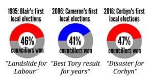 Graphic claiming Jeremy Corbyn's election results have been misreported
