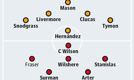 Hull City v Bournemouth: match preview