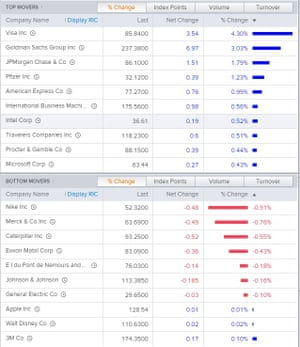 Dow risers and fallers