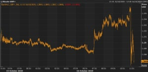 The pound tumbled after Boris Johnson's Brexit comments.