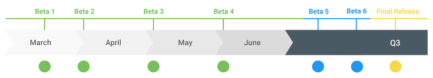 Google's timeline for Android Q updates.