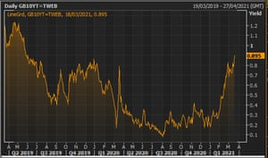 The yield on 10-year UK gilts over the last two years