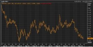 Euro vs dollar this year
