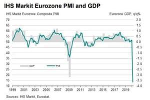 Eurozone flash PMI for April
