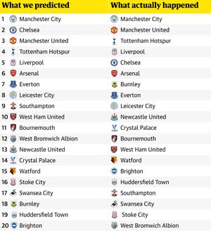 Premier League 2017-18 review: our predictions versus cold