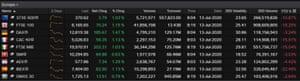 European stock markets, July 13 2020