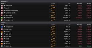 US and European stock markest