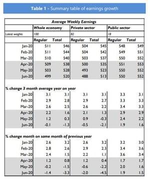 NIESR's pay forecasts