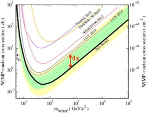 Latest limits on dark matter from LUX