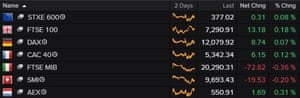 A table showing that European shares recovered after earlier losses on Tuesday.